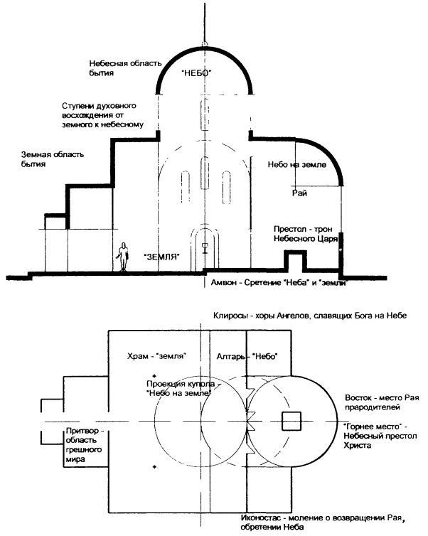 Духовная реальность храма